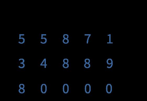 cijferend en kolomsgewijs optellen, wat is kolomsgewijs optellen