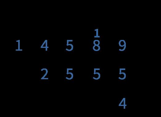 eenheden bij elkaar optellen, cijferen