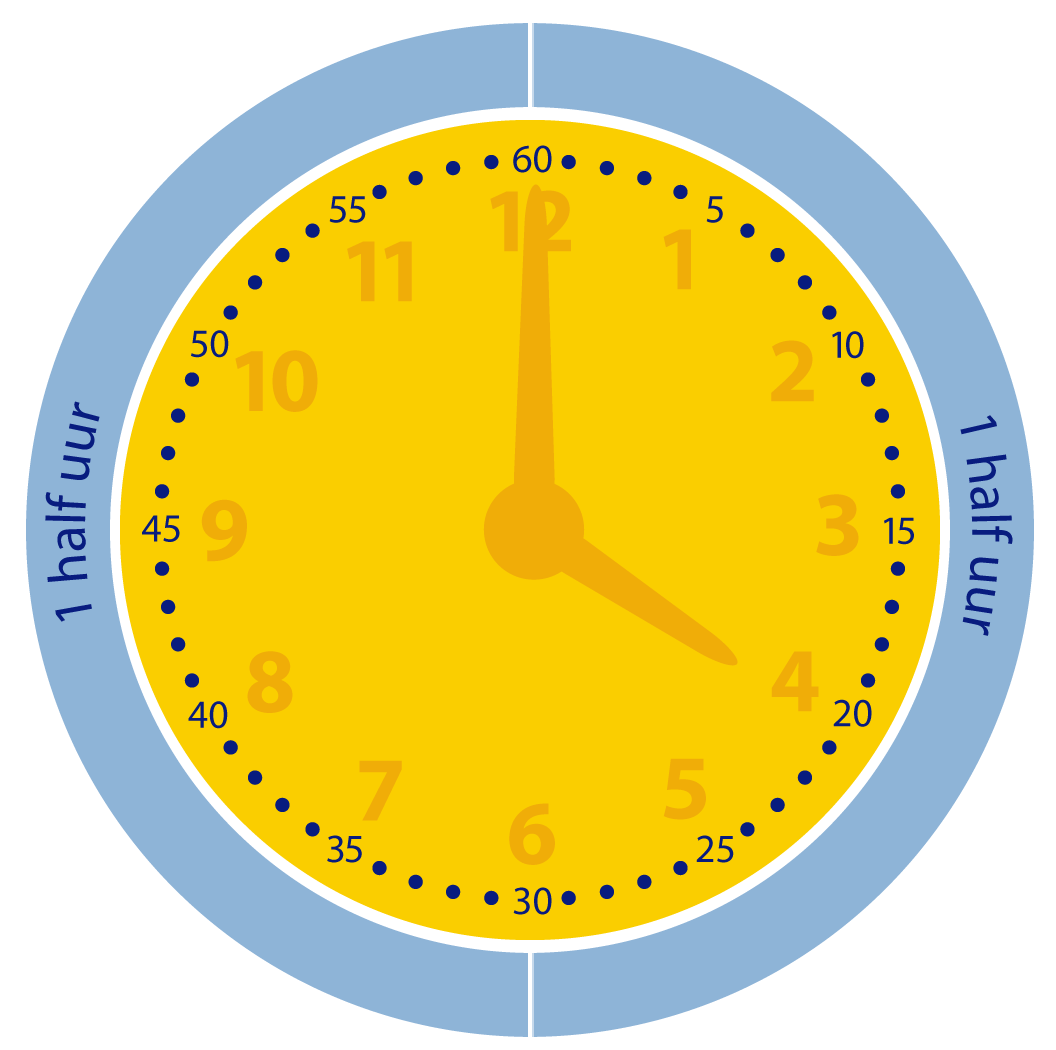 Een heel uur bestaat uit twee halve uren.