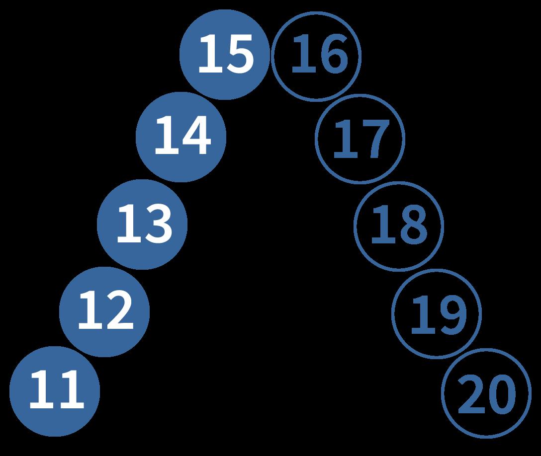 getallenrij tot en met 20, rekenen oefenen