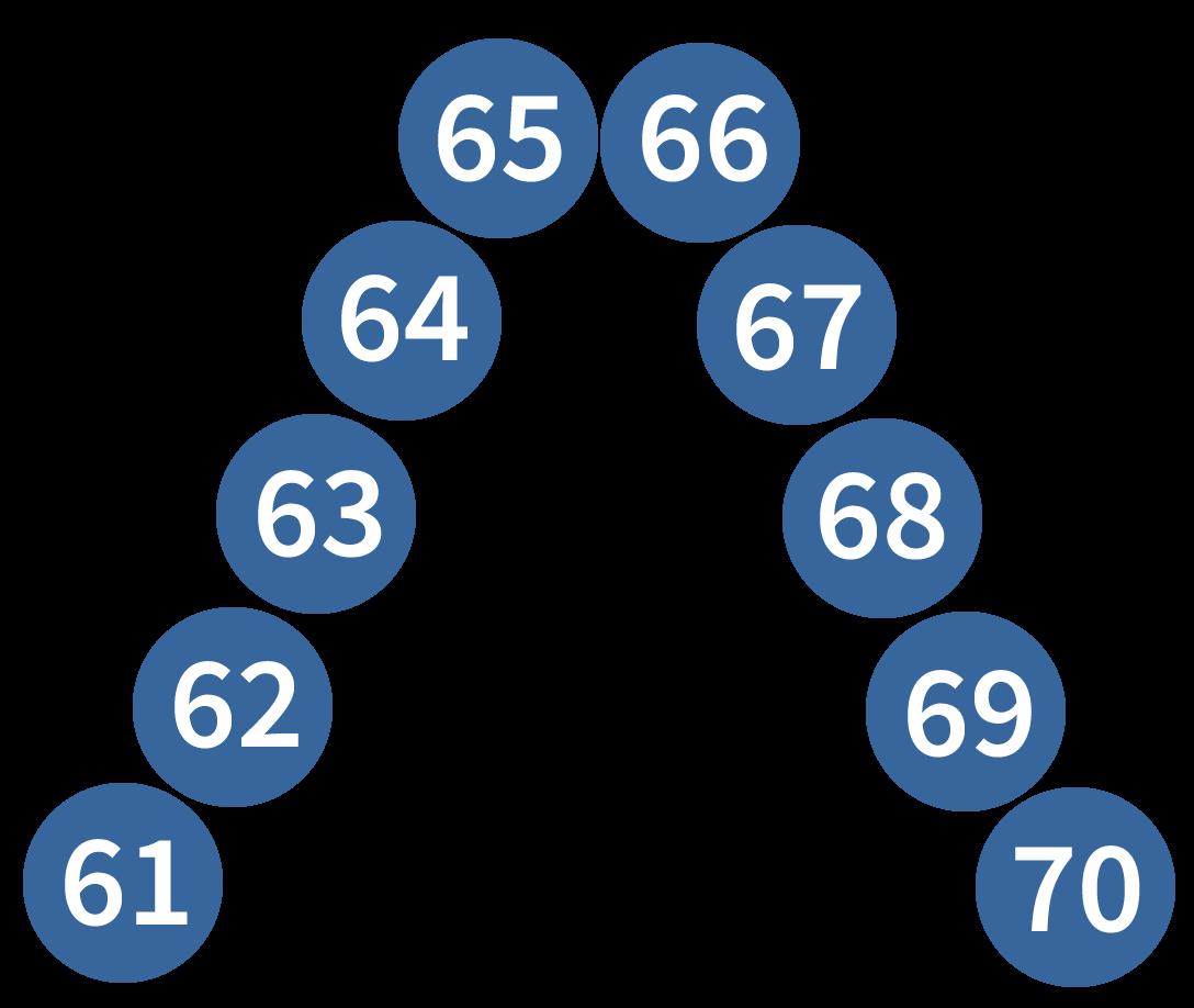 getallenrij tot en met 70, rekenen oefenen