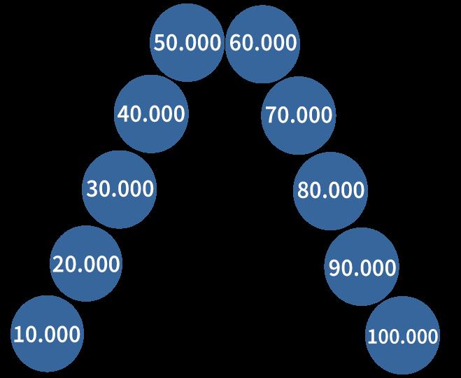 getallenlijn tot en met 100000, rekenen oefenen