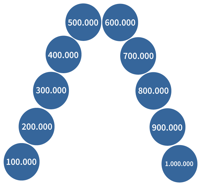 getallenrij tot en met een miljoen