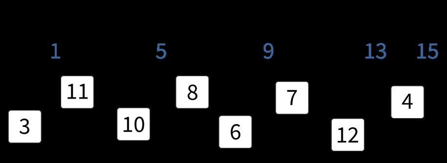 Verbazingwekkend Getallen verbinden op de getallenlijn tot en met 15 UI-52