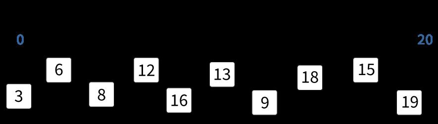 Getallenlijn tot en met 20, getallen verbinden
