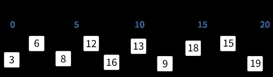 Bepaal het midden van de getallenlijn, getallenlijn tot en met 20
