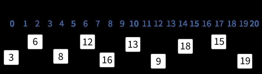 Getallen verbinden op een lege getallenlijn tot en met 20