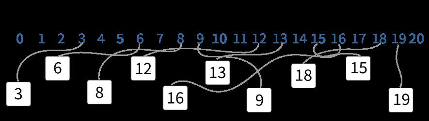 Oefenen met de getallenlijnen