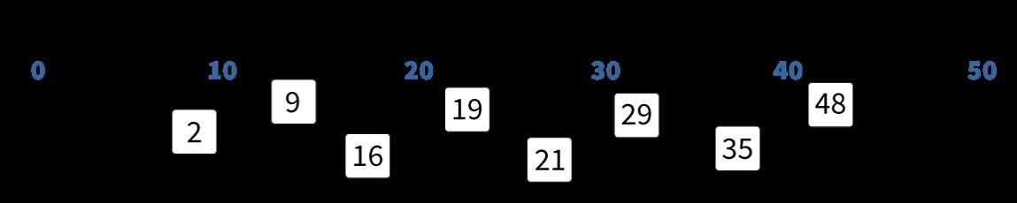 getallenlijn tm 50