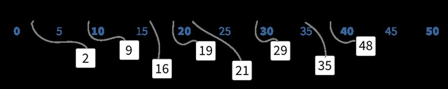 getallen verbinden op de getallenlijn