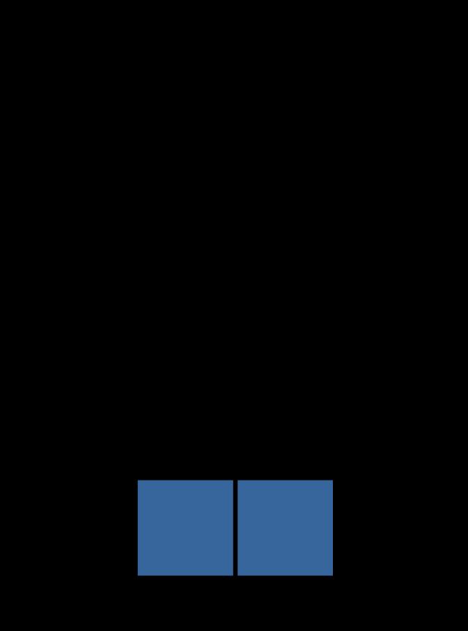 splitsen, verdelen, wat is splitsen, uitleg, splitsingen tot en met 10, splitsingen van 2
