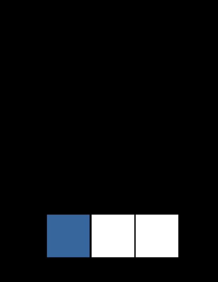 splitsen, verdelen, wat is splitsen, uitleg, splitsingen tot en met 10, splitsingen van 3