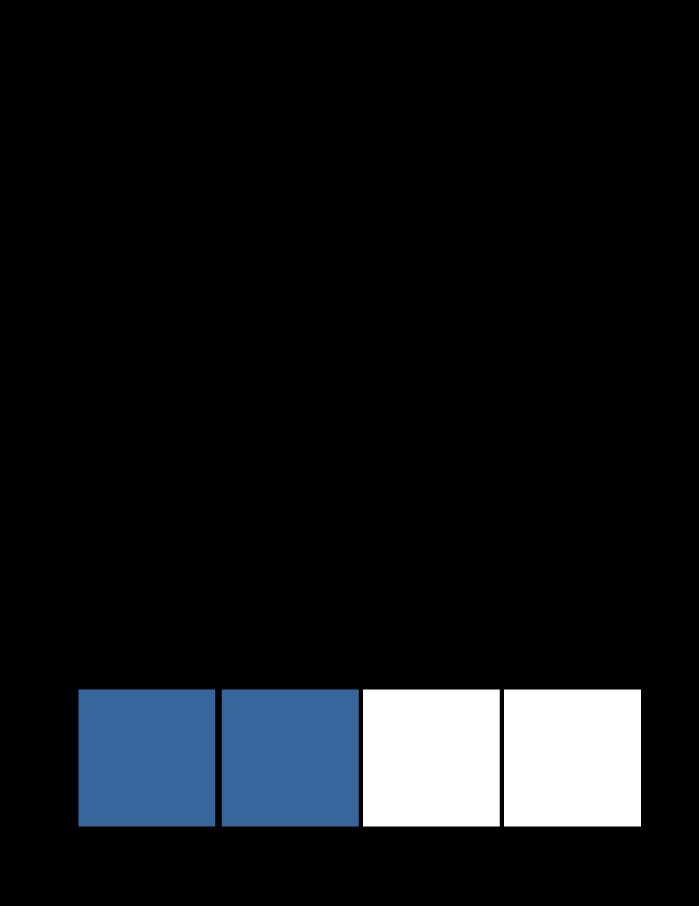 splitsen, verdelen, wat is splitsen, uitleg, splitsingen tot en met 10, splitsingen van 4