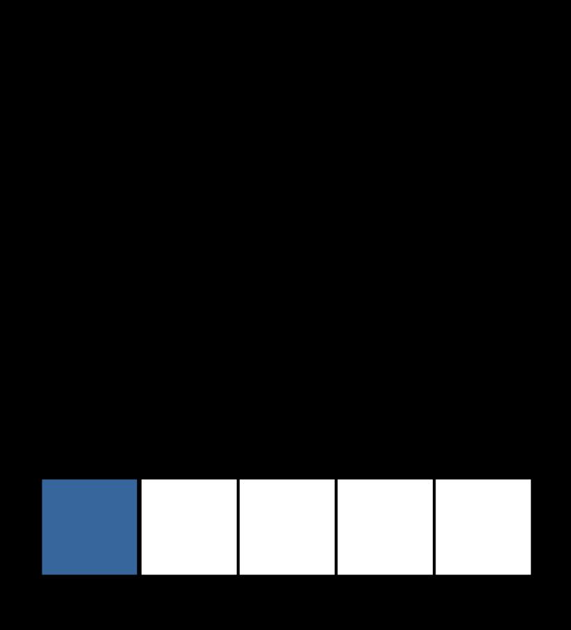 splitsen, verdelen, wat is splitsen, uitleg, splitsingen tot en met 10, splitsingen van 5