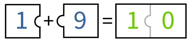 Splitsingen van 10, puzzelstukken van 10, sommen tot en met 10 oefenen