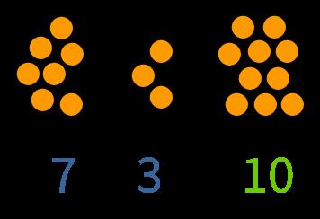 De splitsingen van 10 automatiseren, rekenen voor groep 2 en 3
