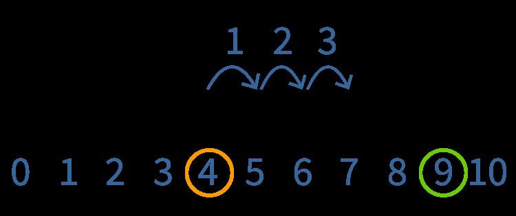 Aanvullen van getallen op de getallenlijn