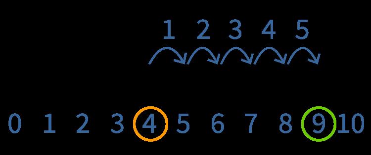Hoeveel sprongen heb je gemaakt op de getallenlijn?