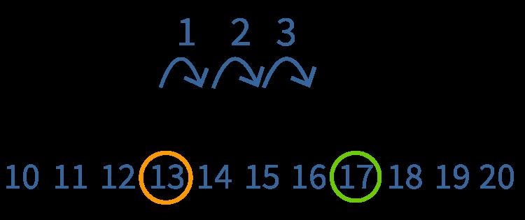 tellen met de getallenlijn