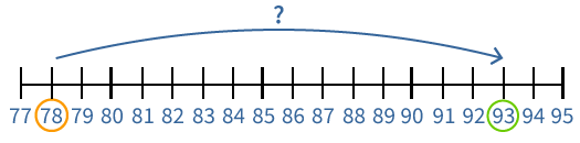 getallenlijn, rekenen met de getallenlijn