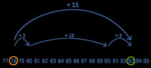 Handig rekenen met een getallenlijn