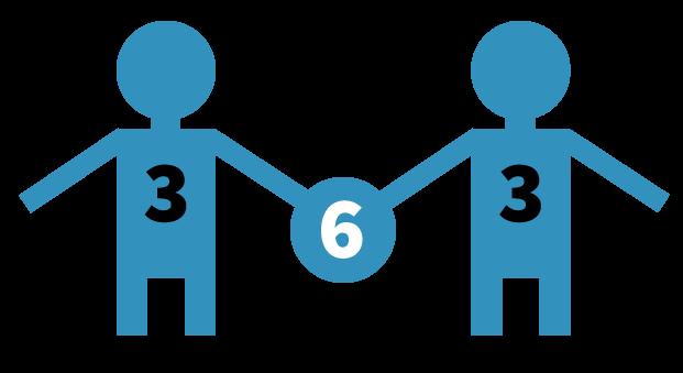 dubbelsommen, 3 + 3 = 6