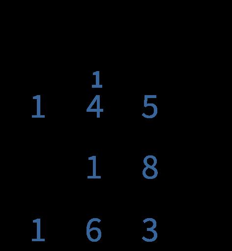 Erbijsommen, cijferen, cijferend, onder elkaar. optellen, optelsommen, honderdtallen, tientallen, eenheden