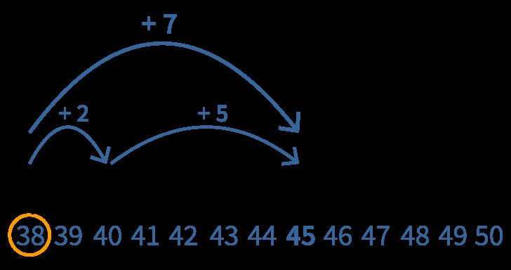 Optellen met een getallenlijn