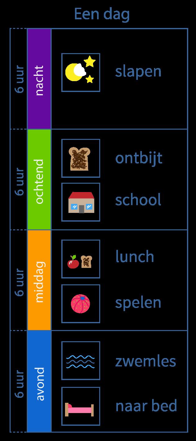 dagkalender, dagritme, dagritmekaarten, kalender, onderbouw
