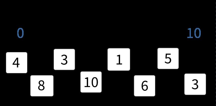 Getallen plaatsen op een blinde getallenlijn, tm 10