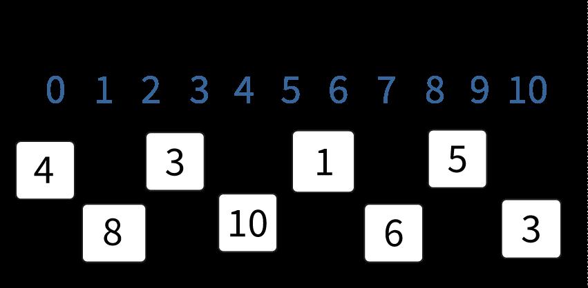 ontbrekende getallen invullen op een getallenlijn tot en met 10