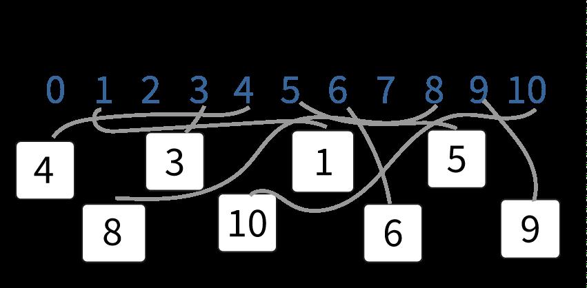 Getallen verbinden, getallenlijn tot en met 10