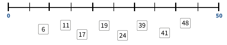Getallenlijn, ongeveer bepalen, blinde getallenlijn