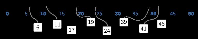 blinde getallenlijn tot en met 50