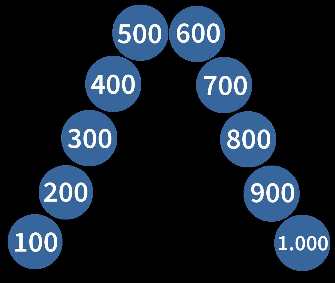 getallenrij tot en met 1.000, getallenrij honderdtallen