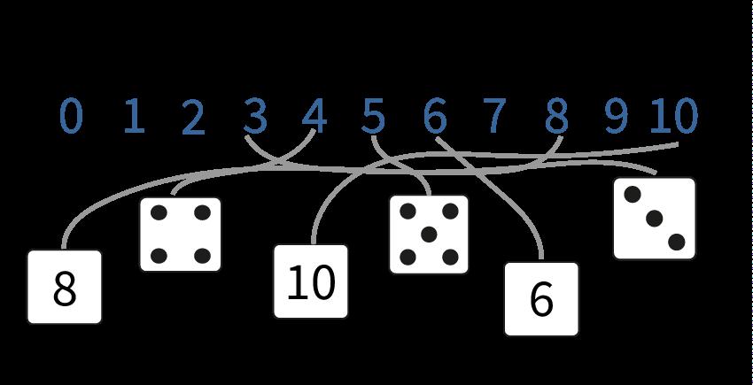 Getallen verbinden op de getallenlijn tot en met 10, ontbrekende getallen