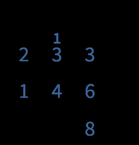 uitleg van het cijferen