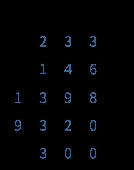 cijferen