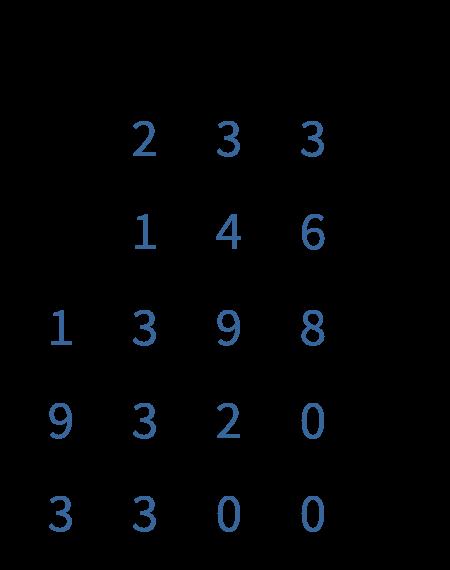 cijferen met grote getallen