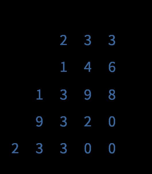 cijferend rekenen