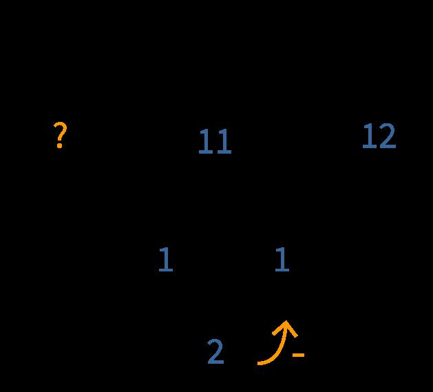 bewerkingen, rekenen in groep 2 en 3, splitsen