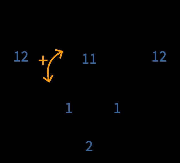 getallen bij elkaar optellen, driehoek invullen met splitsingen van 12
