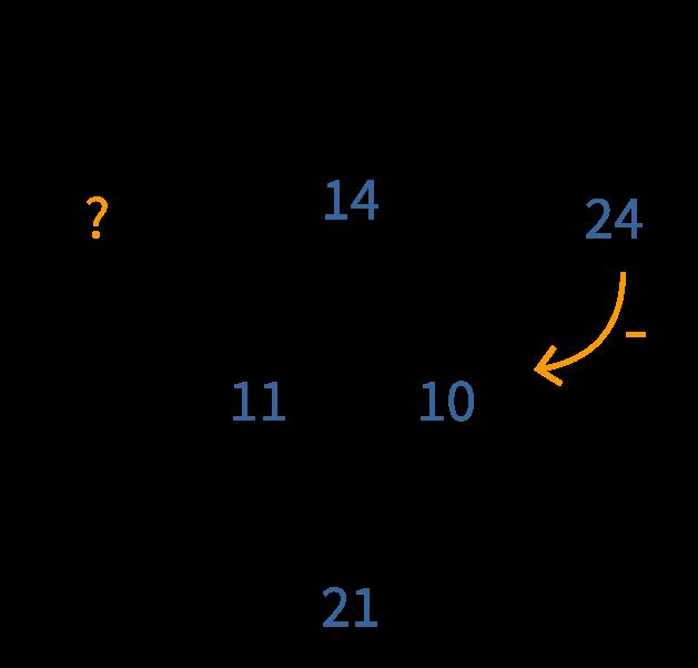 driehoek splitsen, groep 2 en 3, rekenen online oefenen
