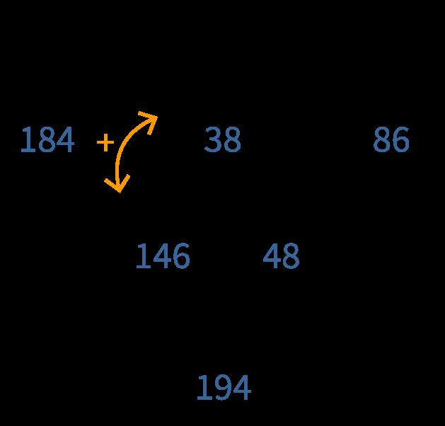 gecombineerde bewerkingen toepassen, splitsingen van 200